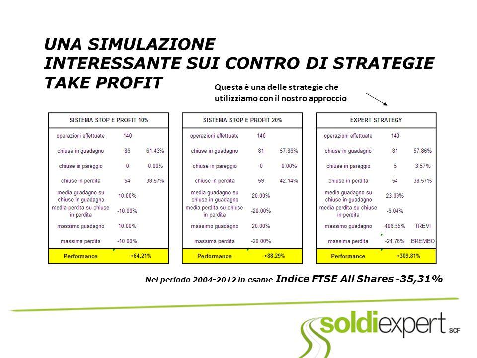 UNA SIMULAZIONE INTERESSANTE SUI CONTRO DI STRATEGIE TAKE PROFIT Nel periodo 2004-2012 in esame Indice FTSE All Shares -35,31% Questa è una delle stra