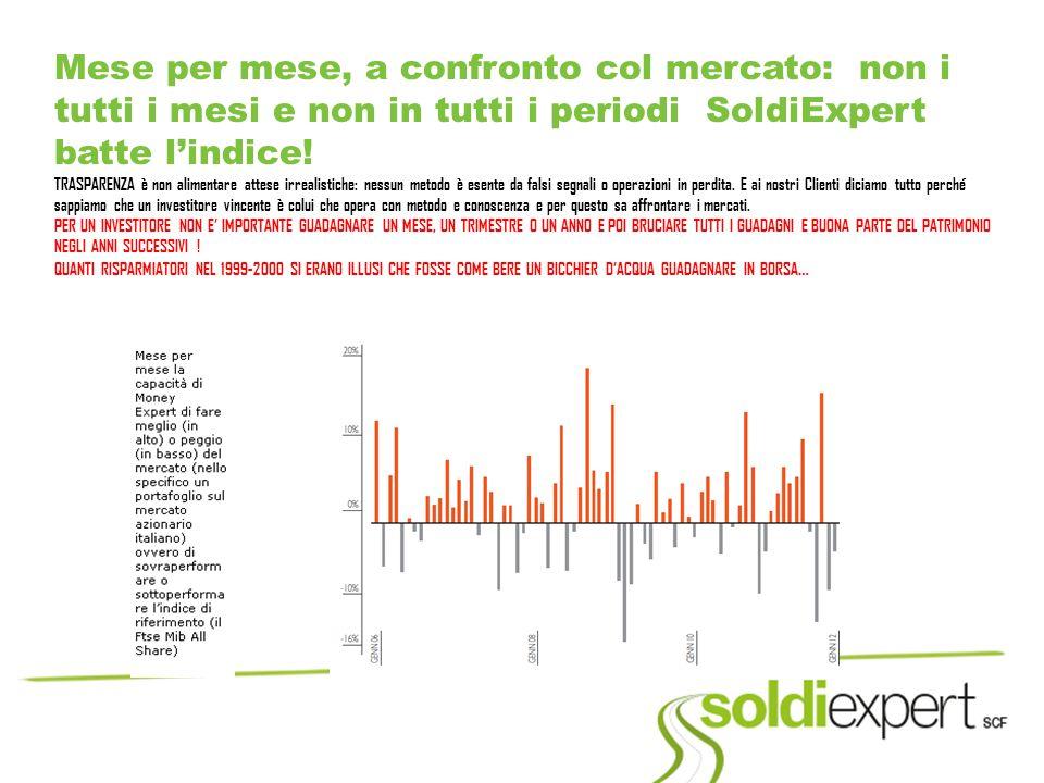 Mese per mese, a confronto col mercato: non i tutti i mesi e non in tutti i periodi SoldiExpert batte l'indice! TRASPARENZA è non alimentare attese ir