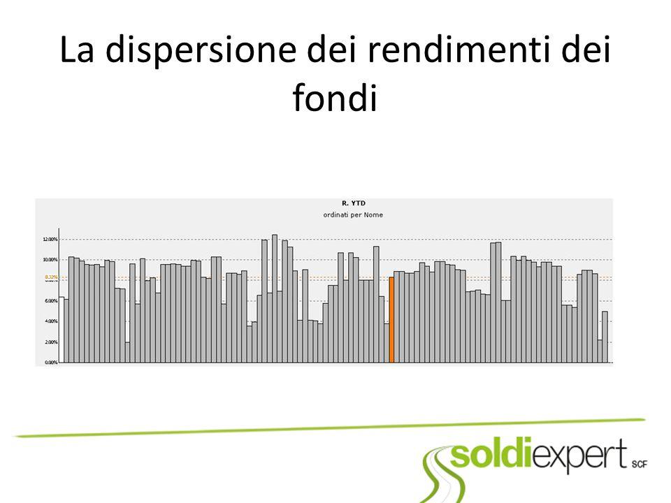La dispersione dei rendimenti dei fondi