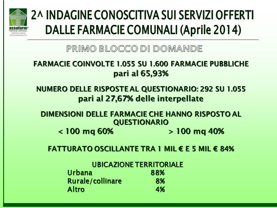 FARMACIE COINVOLTE 1.055 SU 1.600 FARMACIE PUBBLICHE pari al 65,93% NUMERO DELLE RISPOSTE AL QUESTIONARIO: 292 SU 1.055 pari al 27,67% delle interpell