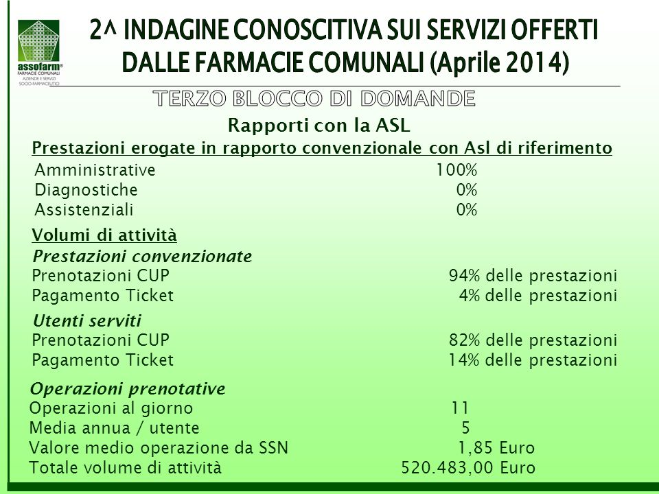Prestazioni erogate in rapporto convenzionale con Asl di riferimento Rapporti con la ASL Amministrative 100% Diagnostiche 0% Assistenziali 0% Volumi d