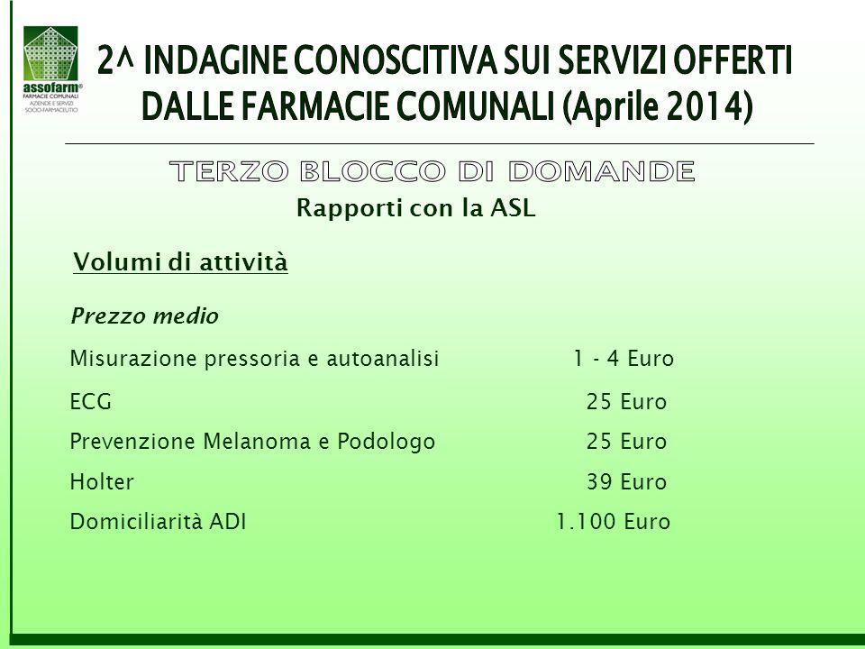 Rapporti con la ASL Volumi di attività Prezzo medio Misurazione pressoria e autoanalisi1 - 4 Euro ECG 25 Euro Prevenzione Melanoma e Podologo 25 Euro