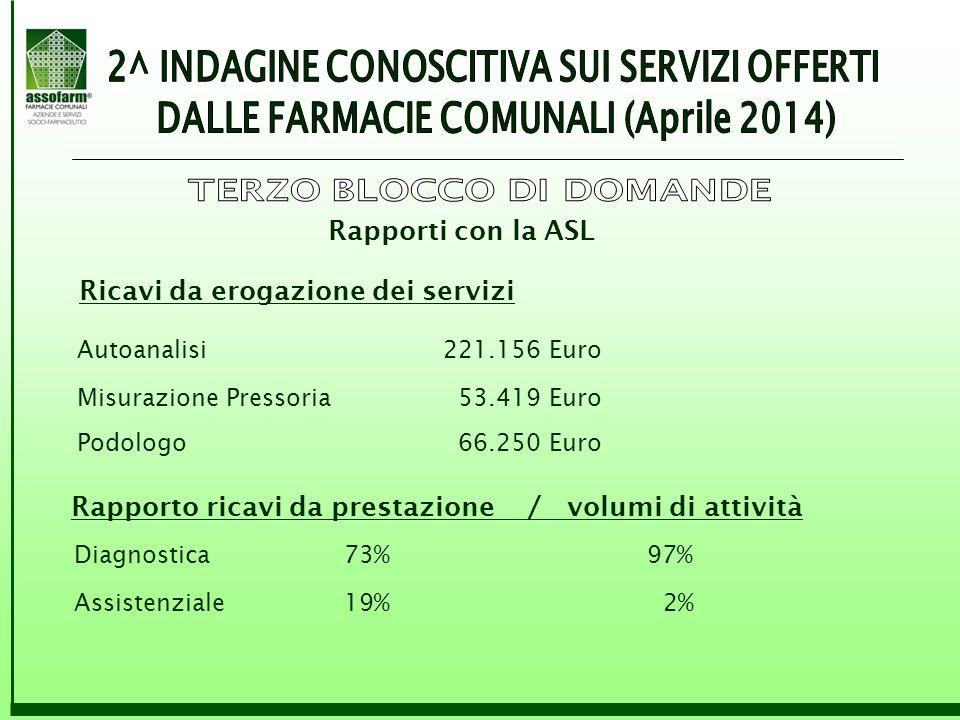 Rapporti con la ASL Ricavi da erogazione dei servizi Autoanalisi221.156 Euro Misurazione Pressoria 53.419 Euro Podologo 66.250 Euro Rapporto ricavi da