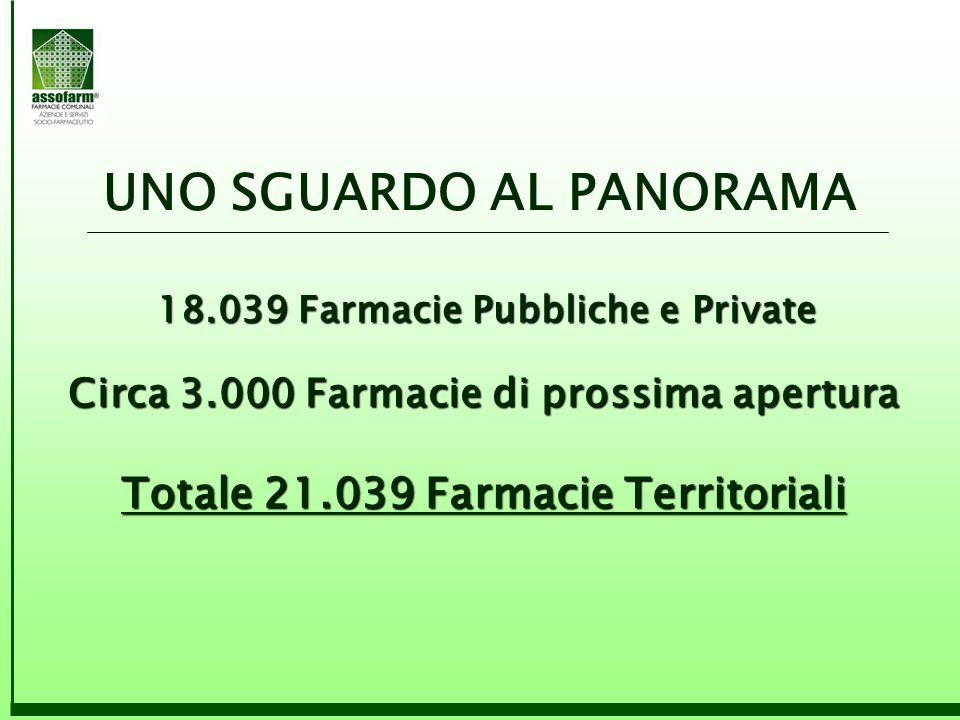 UNO SGUARDO AL PANORAMA 18.039 Farmacie Pubbliche e Private 18.039 Farmacie Pubbliche e Private Circa 3.000 Farmacie di prossima apertura Totale 21.03