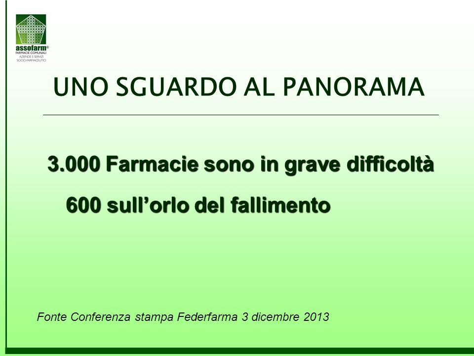 Fonte Conferenza stampa Federfarma 3 dicembre 2013 3.000 Farmacie sono in grave difficoltà 600 sull'orlo del fallimento UNO SGUARDO AL PANORAMA