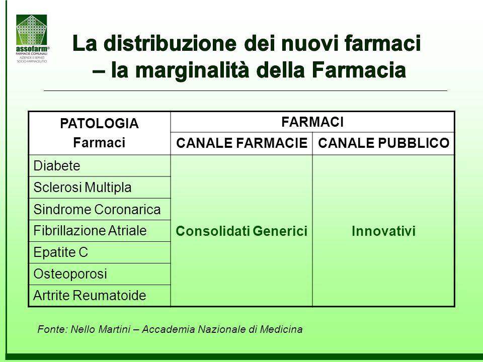 Fonte: Nello Martini – Accademia Nazionale di Medicina PATOLOGIA Farmaci FARMACI CANALE FARMACIECANALE PUBBLICO Diabete Consolidati GenericiInnovativi