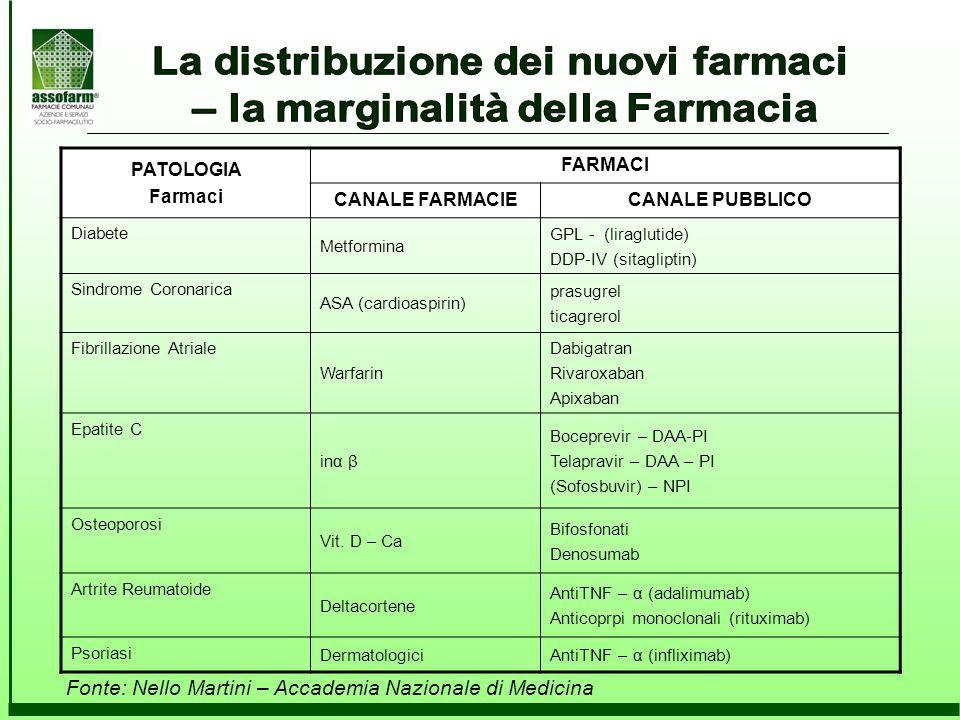 PATOLOGIA Farmaci FARMACI CANALE FARMACIECANALE PUBBLICO Diabete Metformina GPL - (liraglutide) DDP-IV (sitagliptin) Sindrome Coronarica ASA (cardioas