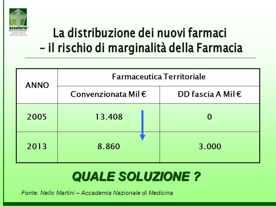 ANNO Farmaceutica Territoriale Convenzionata Mil €DD fascia A Mil € 200513.4080 20138.8603.000 QUALE SOLUZIONE ?