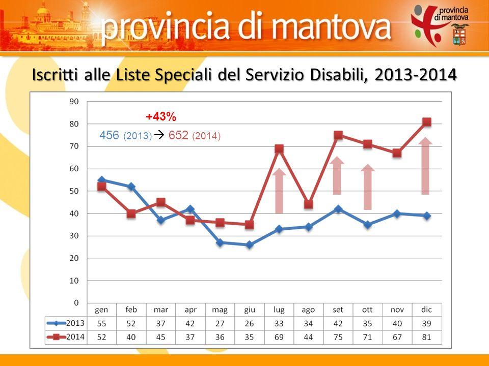 Iscritti alle Liste Speciali del Servizio Disabili, 2013-2014 456 (2013)  652 (2014) +43%