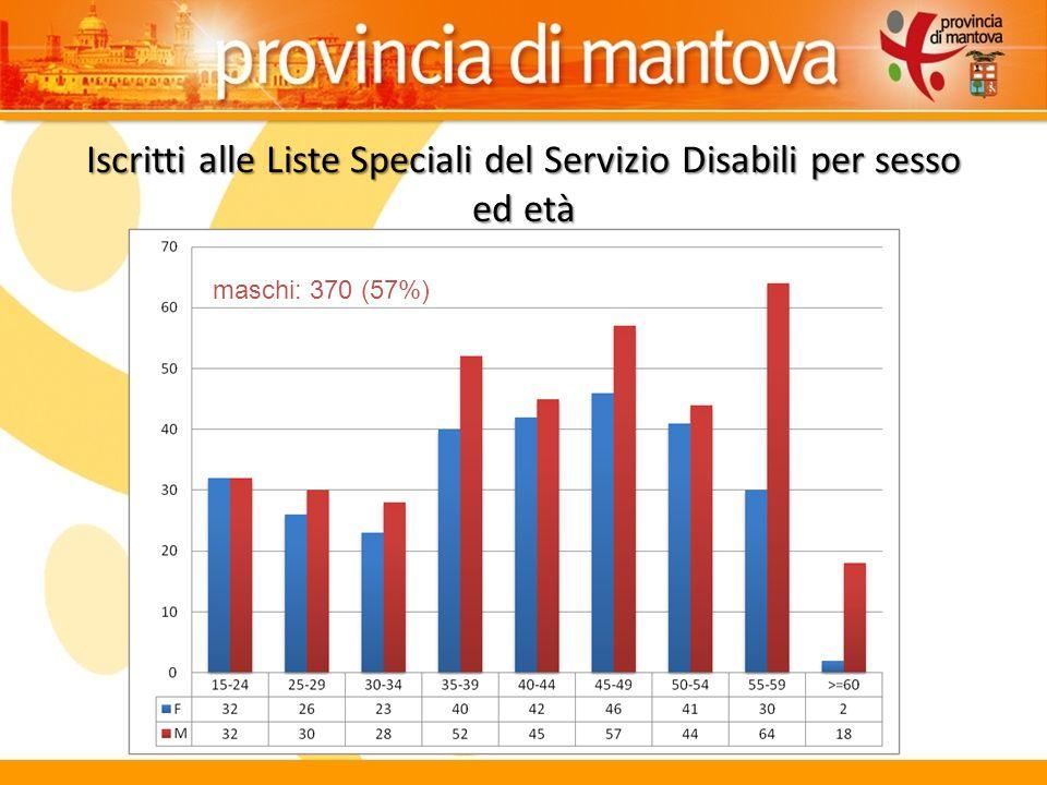 Iscritti alle Liste Speciali del Servizio Disabili per sesso ed età maschi: 370 (57%)