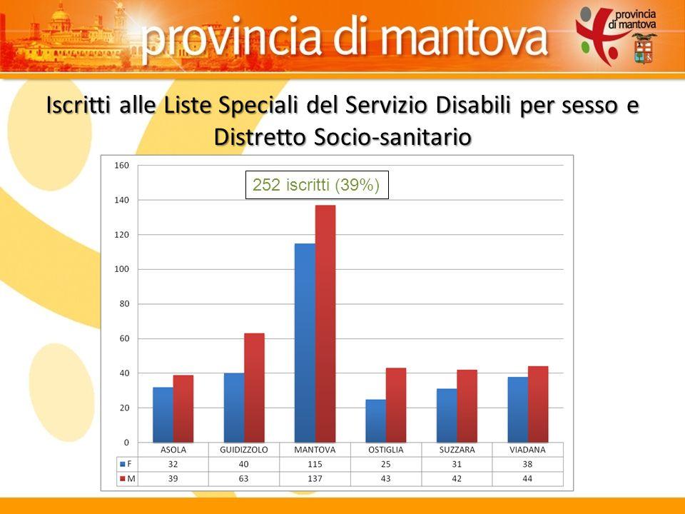 Iscritti alle Liste Speciali del Servizio Disabili per sesso e Distretto Socio-sanitario 252 iscritti (39%)
