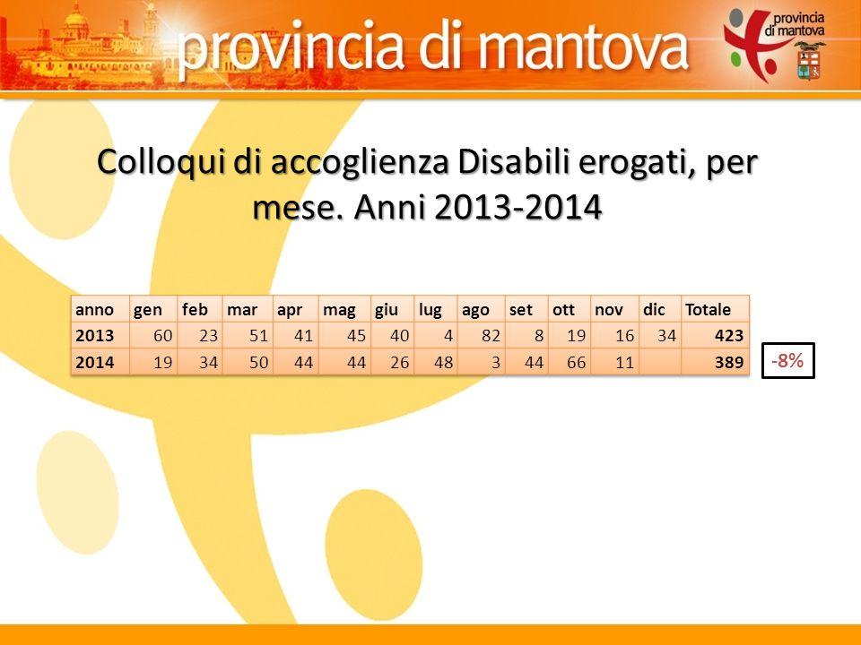 Colloqui di accoglienza Disabili erogati, per mese. Anni 2013-2014 -8%