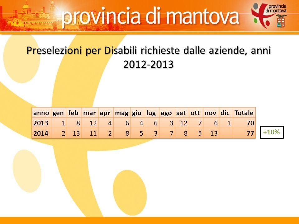 Preselezioni per Disabili richieste dalle aziende, anni 2012-2013 +10%