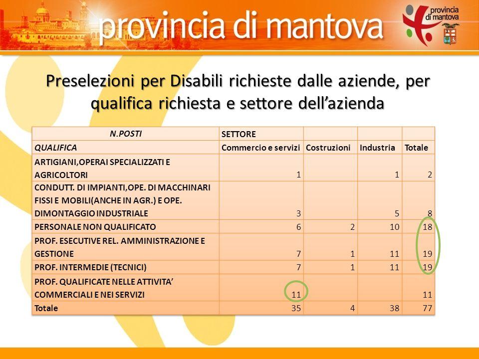 Preselezioni per Disabili richieste dalle aziende, per qualifica richiesta e settore dell'azienda
