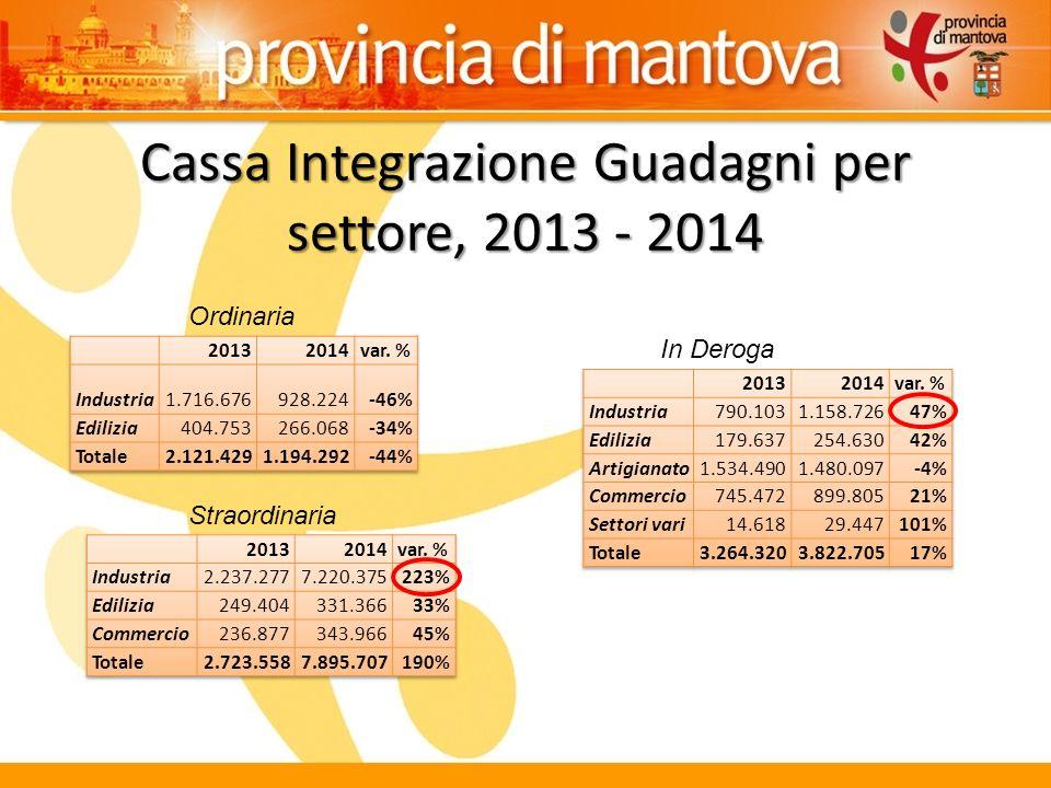 Cassa Integrazione Guadagni per settore, 2013 - 2014 Ordinaria In Deroga Straordinaria