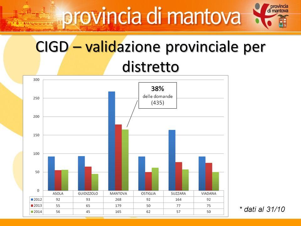 CIGD – validazione provinciale per distretto * dati al 31/10 38% delle domande (435)