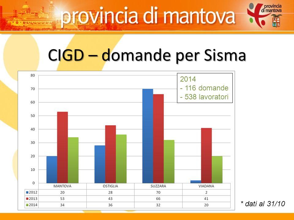 CIGD – domande per Sisma * dati al 31/10 2014 - 116 domande - 538 lavoratori