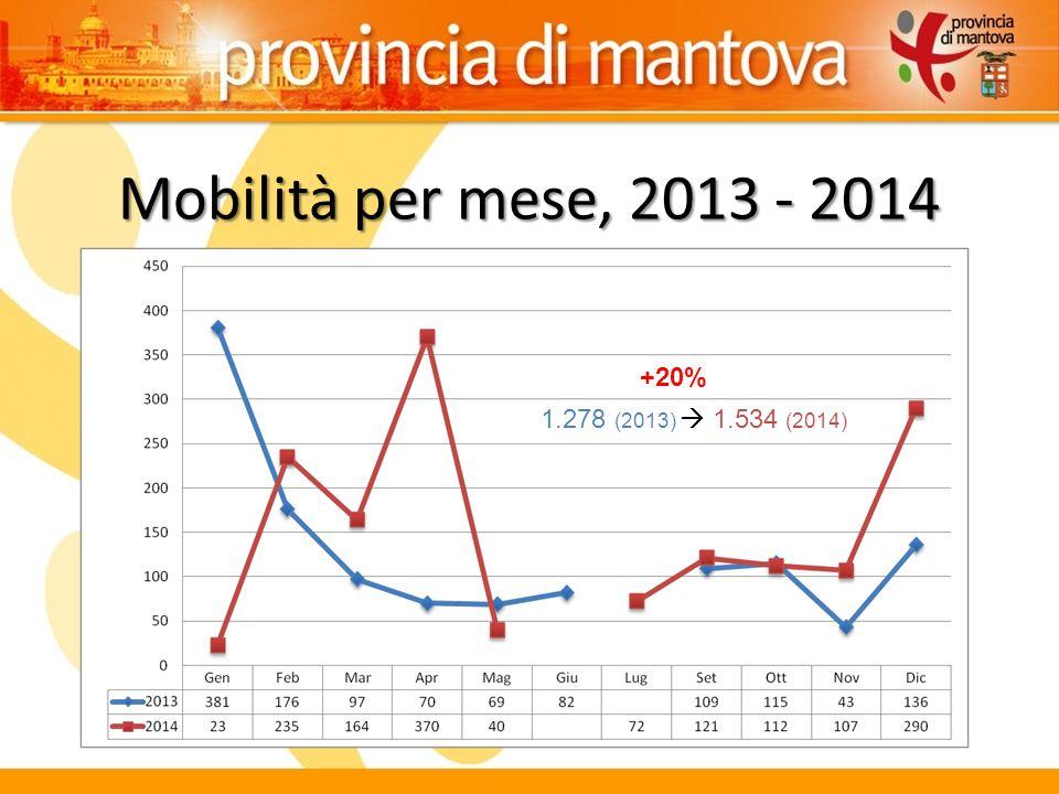 Mobilità per mese, 2013 - 2014 1.278 (2013)  1.534 (2014) +20%