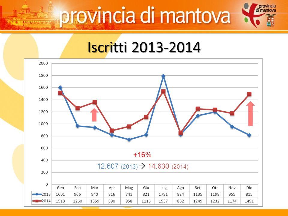 Iscritti 2013-2014 12.607 (2013)  14.630 (2014) +16%