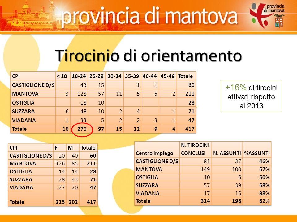Tirocinio di orientamento +16% di tirocini attivati rispetto al 2013