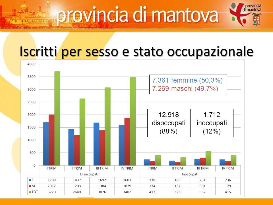 Iscritti per sesso e stato occupazionale 7.361 femmine (50,3%) 7.269 maschi (49,7%) 12.918 disoccupati (88%) 1.712 inoccupati (12%)