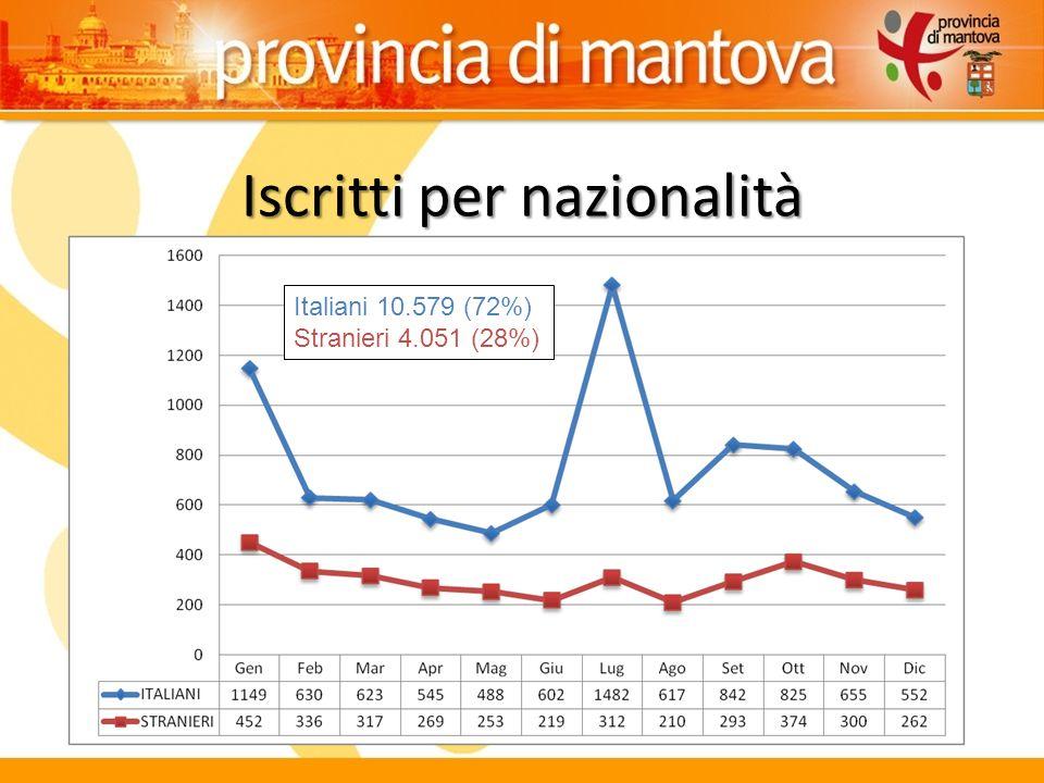 Iscritti per nazionalità Italiani 10.579 (72%) Stranieri 4.051 (28%)