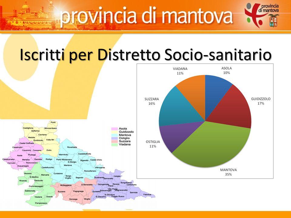 Iscritti per Distretto Socio-sanitario