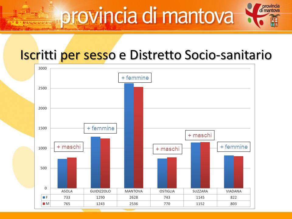 Iscritti per sesso e Distretto Socio-sanitario + maschi + femmine