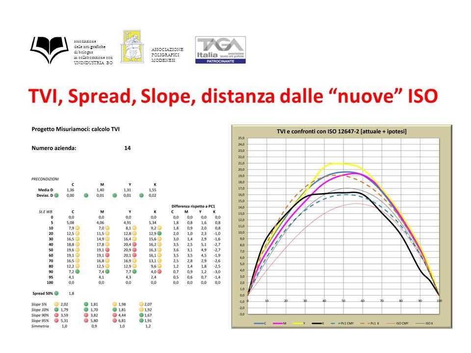 TVI, Spread, Slope, distanza dalle nuove ISO associazione delle arti grafiche di bologna in collaborazione con UNINDUSTRIA BO ASSOCIAZIONE POLIGRAFICI MODENESI