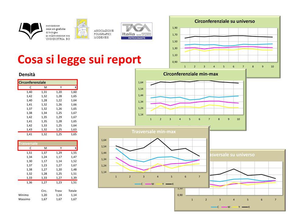 Cosa si legge sui report associazione delle arti grafiche di bologna in collaborazione con UNINDUSTRIA BO ASSOCIAZIONE POLIGRAFICI MODENESI