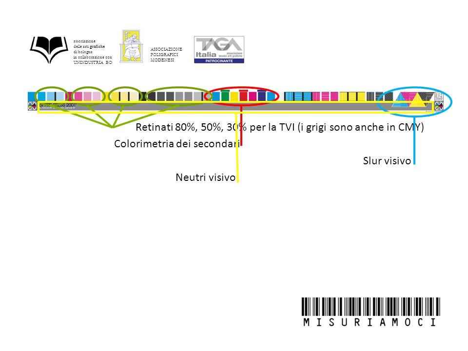 Retinati 80%, 50%, 30% per la TVI (i grigi sono anche in CMY) Colorimetria dei secondari Slur visivo Neutri visivo associazione delle arti grafiche di bologna in collaborazione con UNINDUSTRIA BO ASSOCIAZIONE POLIGRAFICI MODENESI