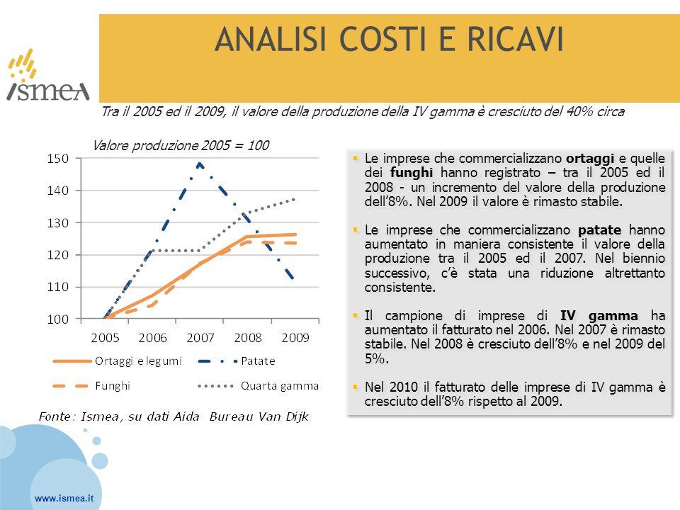 www.ismea.it ANALISI COSTI E RICAVI I costi vanno di pari passo con i ricavi Sotto il profilo dei COSTI, tutti i campioni hanno registrato un'espansione dei costi perfettamente correlata all'aumento del valore della produzione.
