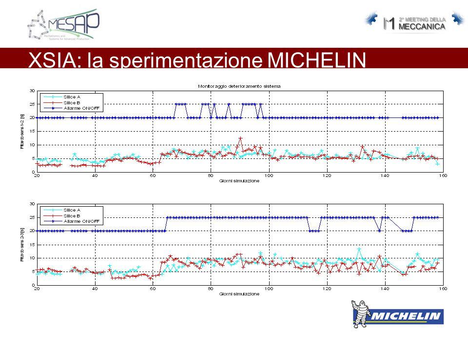 XSIA: la sperimentazione MICHELIN