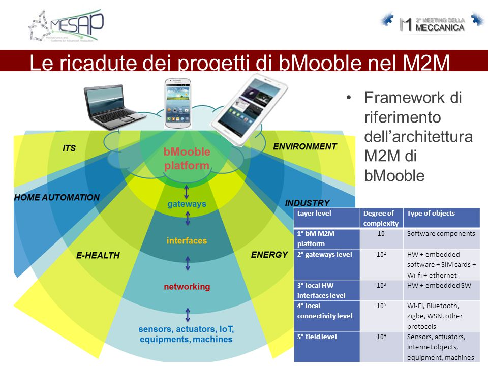 Le ricadute dei progetti di bMooble nel M2M Framework di riferimento dell'architettura M2M di bMooble Layer level Degree of complexity Type of objects 1° bM M2M platform 10Software components 2° gateways level10 2 HW + embedded software + SIM cards + Wi-fi + ethernet 3° local HW interfaces level 10 3 HW + embedded SW 4° local connectivity level 10 5 Wi-Fi, Bluetooth, Zigbe, WSN, other protocols 5° field level10 9 Sensors, actuators, internet objects, equipment, machines
