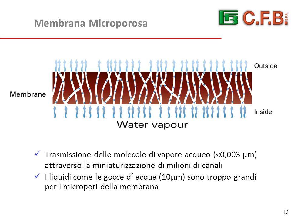 Membrana Microporosa Trasmissione delle molecole di vapore acqueo (<0,003 µm) attraverso la miniaturizzazione di milioni di canali I liquidi come le gocce d' acqua (10µm) sono troppo grandi per i micropori della membrana 10