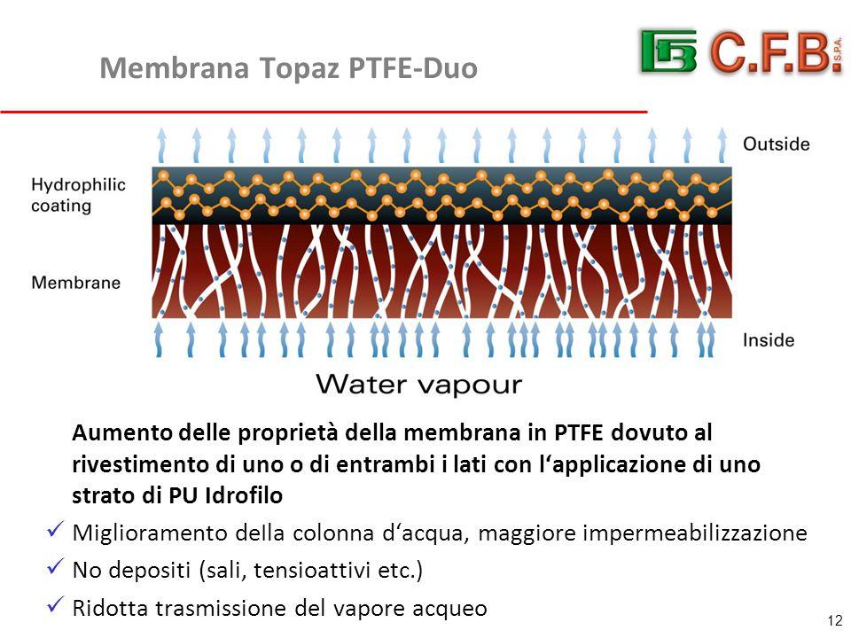 Membrana Topaz PTFE-Duo Aumento delle proprietà della membrana in PTFE dovuto al rivestimento di uno o di entrambi i lati con l'applicazione di uno strato di PU Idrofilo Miglioramento deIla colonna d'acqua, maggiore impermeabilizzazione No depositi (sali, tensioattivi etc.) Ridotta trasmissione del vapore acqueo 12