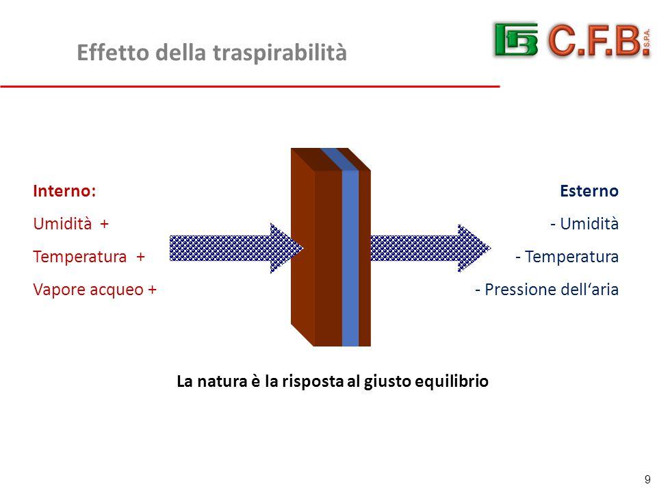 Effetto della traspirabilità 9 Interno: Umidità + Temperatura + Vapore acqueo + Esterno - Umidità - Temperatura - Pressione dell'aria La natura è la risposta al giusto equilibrio