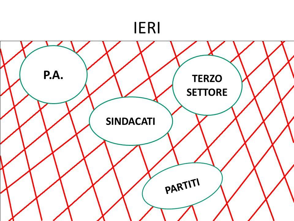 IERI P.A. SINDACATI TERZO SETTORE PARTITI