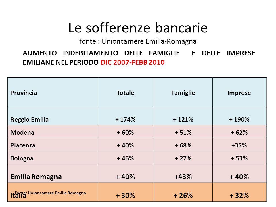 Le sofferenze bancarie fonte : Unioncamere Emilia-Romagna AUMENTO INDEBITAMENTO DELLE FAMIGLIE E DELLE IMPRESE EMILIANE NEL PERIODO DIC 2007-FEBB 2010 ProvinciaTotaleFamiglieImprese Reggio Emilia+ 174%+ 121%+ 190% Modena+ 60%+ 51%+ 62% Piacenza+ 40%+ 68%+35% Bologna+ 46%+ 27%+ 53% Emilia Romagna+ 40%+43%+ 40% Italia+ 30%+ 26%+ 32% Fonte: Unioncamere Emilia Romagna