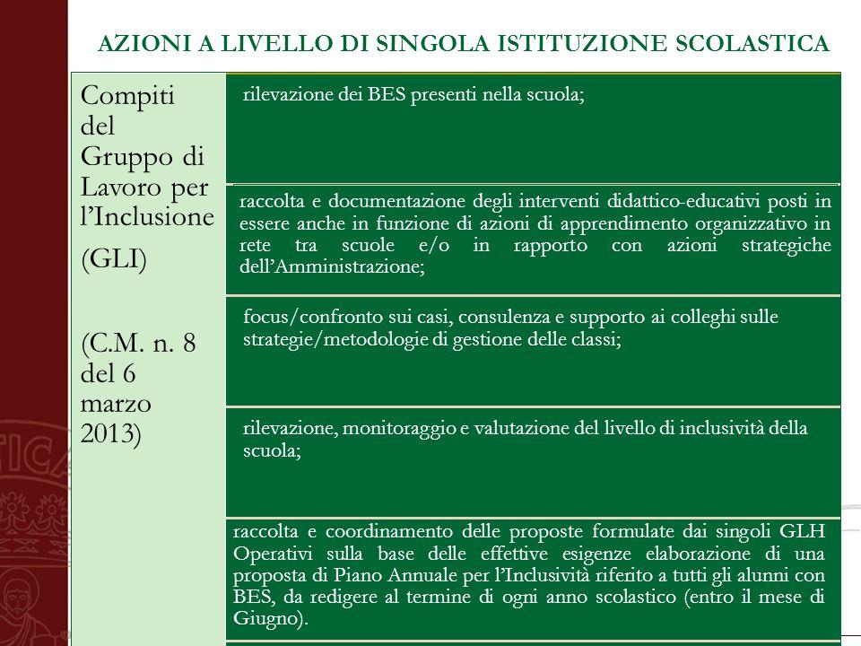 Università degli Studi di Salerno AZIONI A LIVELLO DI SINGOLA ISTITUZIONE SCOLASTICA Direttiva Ministeriale 27 dicembre 2012 Compiti del Gruppo di Lav
