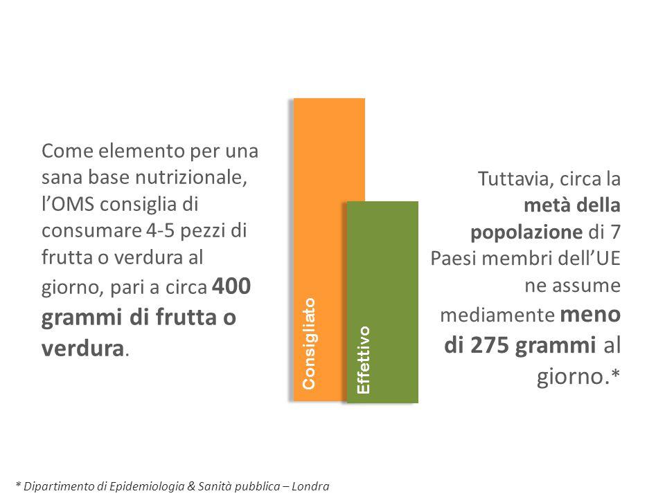 Come elemento per una sana base nutrizionale, l'OMS consiglia di consumare 4-5 pezzi di frutta o verdura al giorno, pari a circa 400 grammi di frutta