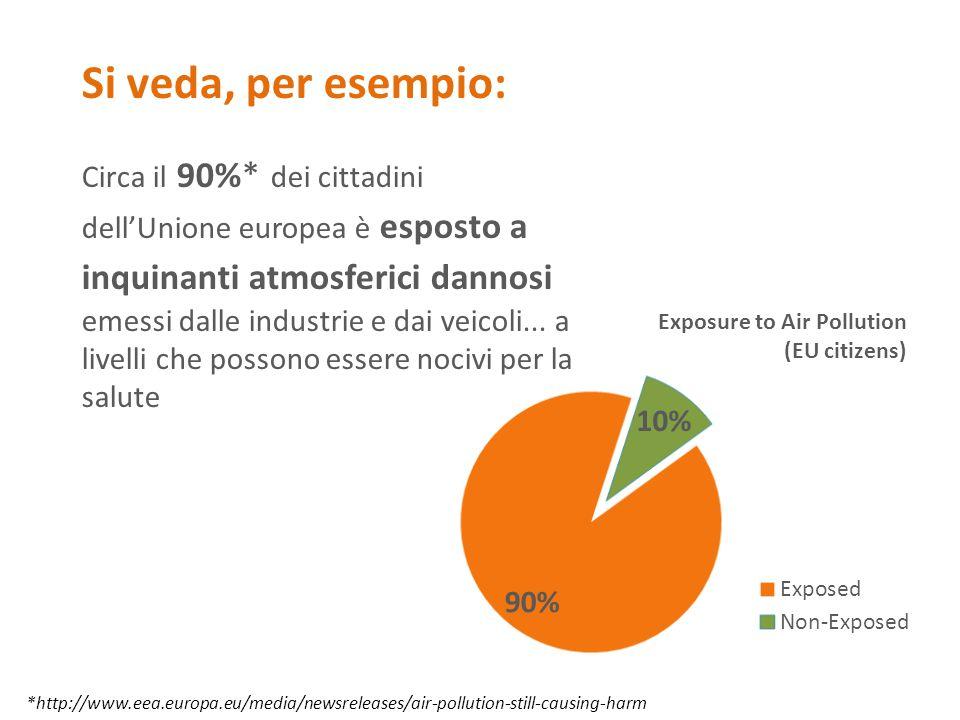Circa il 90%* dei cittadini dell'Unione europea è esposto a inquinanti atmosferici dannosi emessi dalle industrie e dai veicoli... a livelli che posso