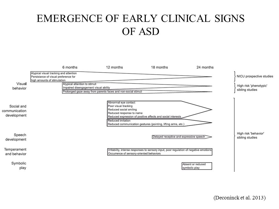 EMERGENCE OF EARLY CLINICAL SIGNS OF ASD (Deconinck et al. 2013)
