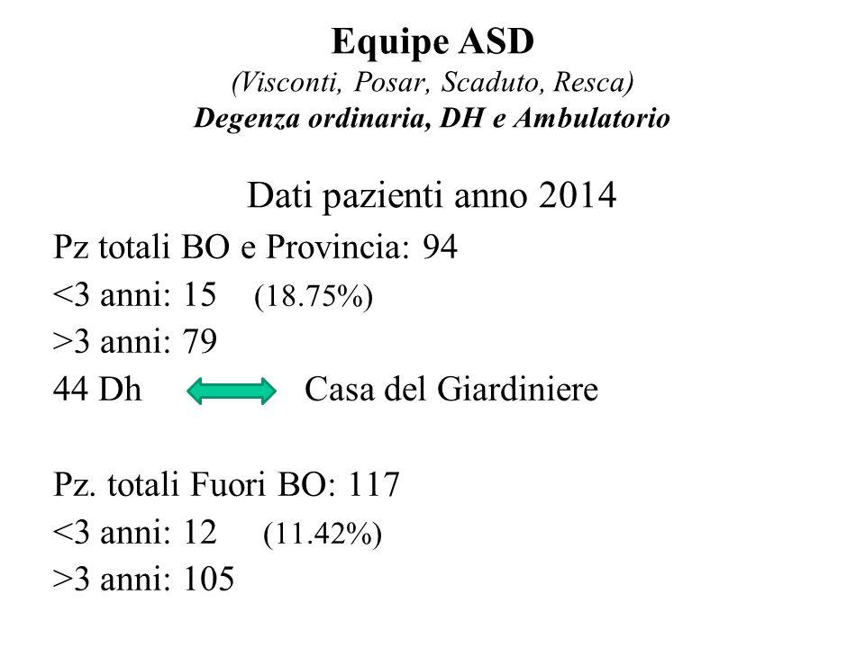 Equipe ASD (Visconti, Posar, Scaduto, Resca) Degenza ordinaria, DH e Ambulatorio Dati pazienti anno 2014 Pz totali BO e Provincia: 94 <3 anni: 15 (18.