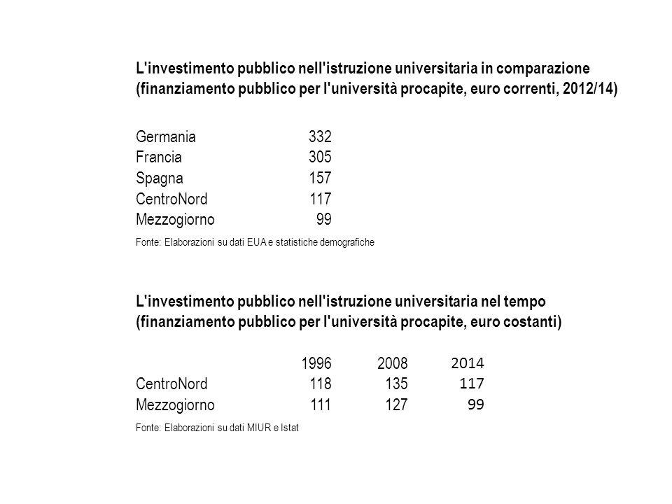 L'investimento pubblico nell'istruzione universitaria in comparazione (finanziamento pubblico per l'università procapite, euro correnti, 2012/14) Germ