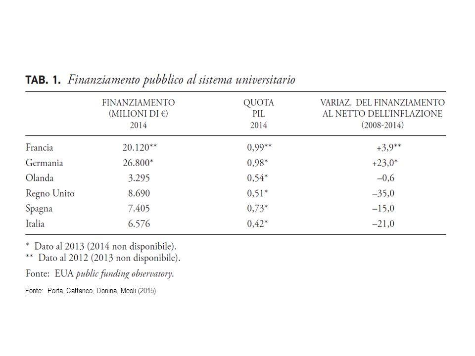 Contemporaneamente ai tagli cambiano i criteri allocativi del finanziamento, ispirati dal merito L'accoppiata taglio/ merito produce la selezione Nord vs.