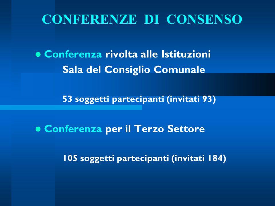 CONFERENZE DI CONSENSO Conferenza rivolta alle Istituzioni Sala del Consiglio Comunale 53 soggetti partecipanti (invitati 93) Conferenza per il Terzo