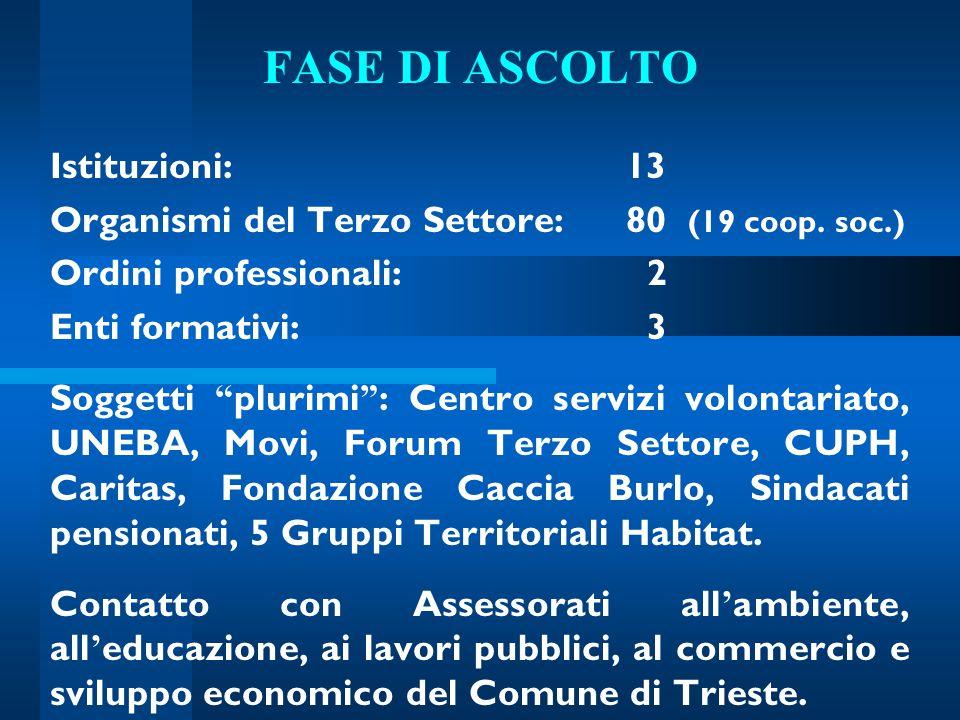 """FASE DI ASCOLTO Istituzioni:13 Organismi del Terzo Settore: 80 (19 coop. soc.) Ordini professionali: 2 Enti formativi: 3 Soggetti """" plurimi """" : Centro"""