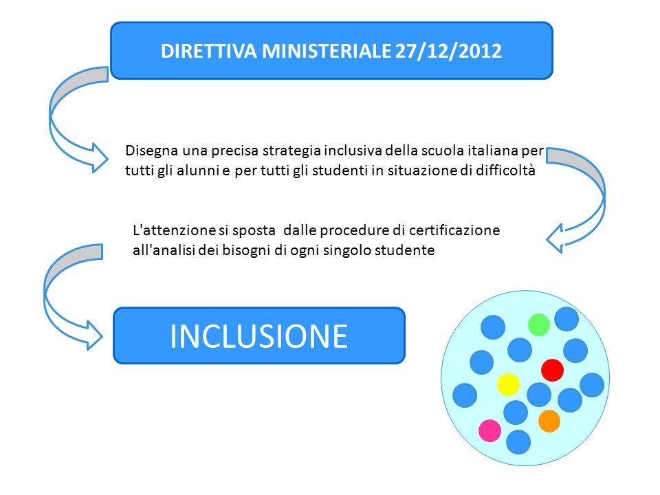 DIRETTIVA MINISTERIALE 27/12/2012 Disegna una precisa strategia inclusiva della scuola italiana per tutti gli alunni e per tutti gli studenti in situa