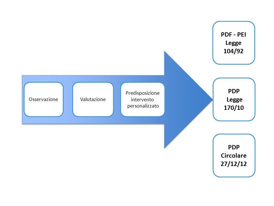 Osservazione Valutazione Predisposizione intervento personalizzato PDF - PEI Legge 104/92 PDP Legge 170/10 PDP Circolare 27/12/12